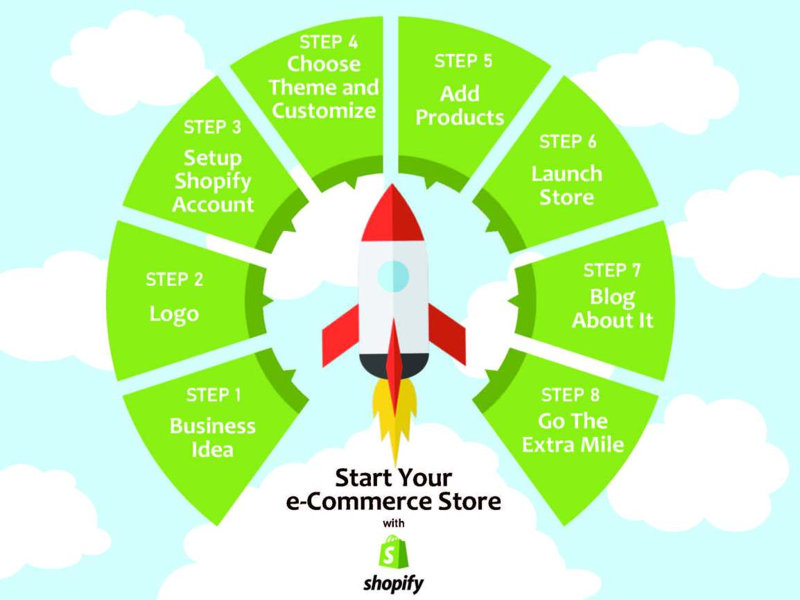 Start your own Online Business Powered by Shopify: A QuickGuide